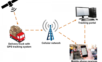 End-to end GPS Technology Offers Solution for Cargo Tracking