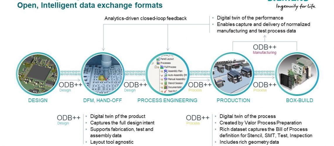 Siemens Digital Industries Software Expands ODB Data Exchange Format